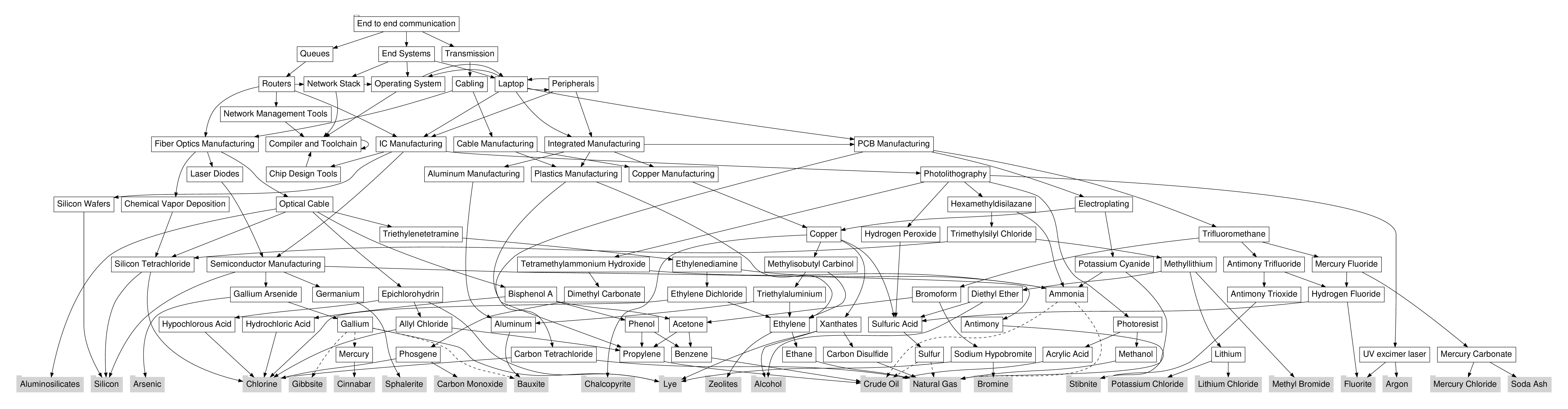 internet dependencies