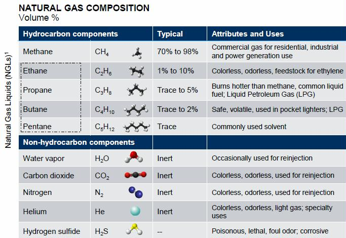Impurities can also be present in large proportions, including carbon dioxide (CO2), helium, water, nitrogen and hydrogen sulfide (H2S), but also mercury.  All of these impurities, especially CO2 and H2S, must be removed from the natural gas stream before transport and commercialization. CO2 and H2S can corrode pipelines, are highly toxic and are significant sources of air pollution. Gases with high levels of H2S and CO2 are also called sour gases.