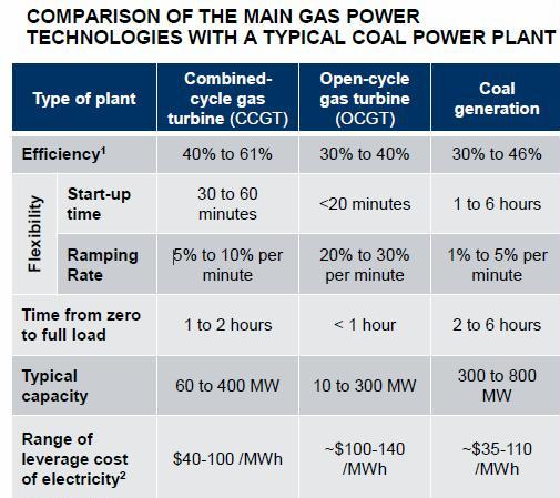 NG vs coal power plants