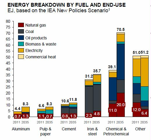 Aluminum, pulp & paper, cement, iron & steel, and chemicals & petrochemicals are the main energy-intensive industries and together account for more than 50% of industrial energy demand
