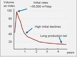 shale gas declines fast graph