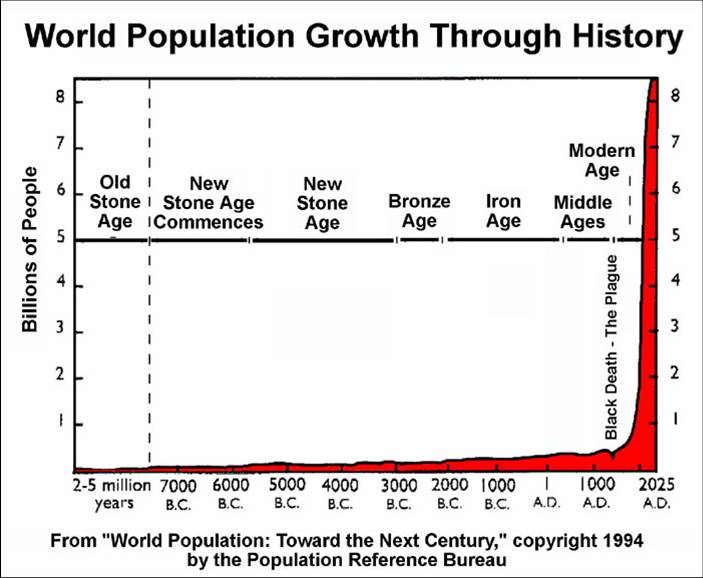 WorldPopulationGraph_throughout history