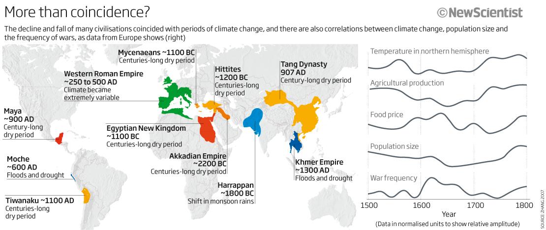 http://energyskeptic.com/wp-content/uploads/2013/07/collapse-civs-fm-climate-change-newscientist.jpg