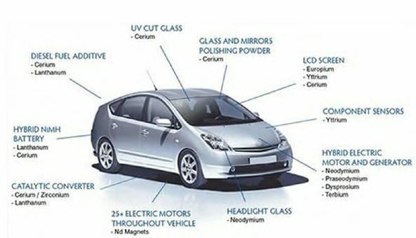 Minerals Needed To Make Electric Cars