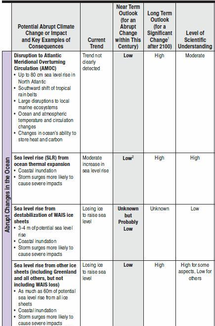 Abrupt climate change Table S1 (1)