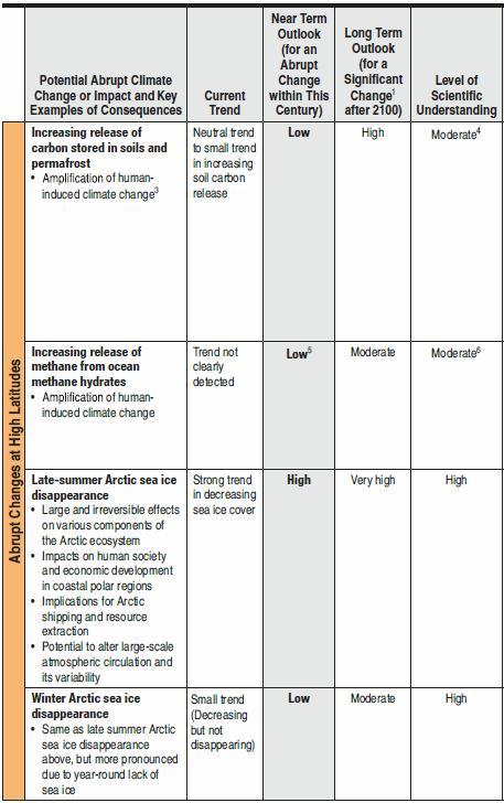 Abrupt climate change Table S1 (3)