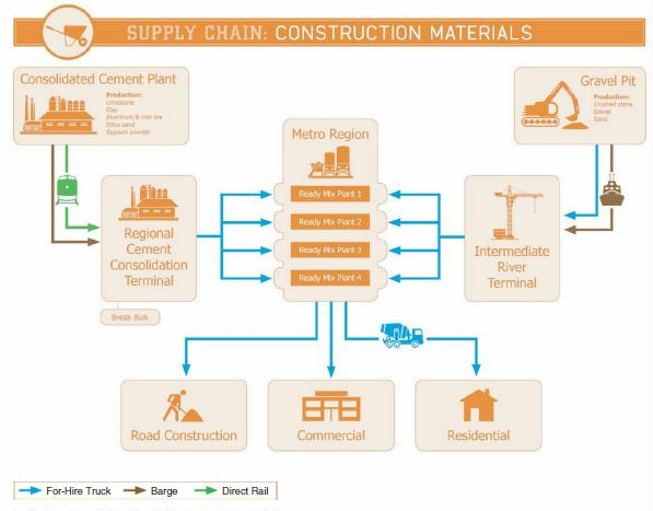 construction industry supply chain Procurement chain management in the construction industry mechanical contracting education and research foundation procurement chain management in the.