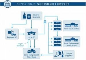 supply chain supermarkets