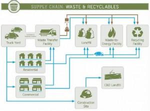 supply chain waste