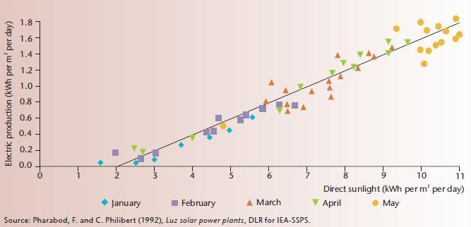CSP electric production seasonal low Jan high May