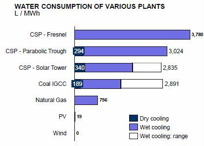 CSP water consumption liters per MWh