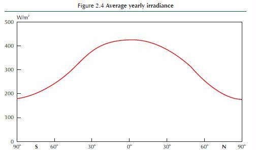 IEA 2011 figure 2.4 average yearly irradiance by latitude