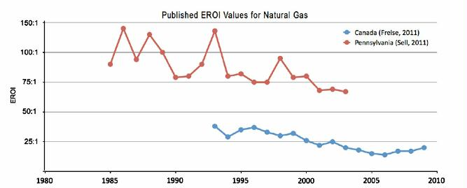 fig 10 published EROI values for natural gas