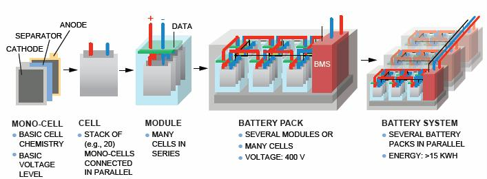 """Source: Alexander Otto, Fraunhofer Institute for Electronic Nano Systems ENAS, presentation of May 30, 2012, """"Battery Management Network for Fully Electrical Vehicles Featuring Smart Systems at Cell and Pack Level."""""""