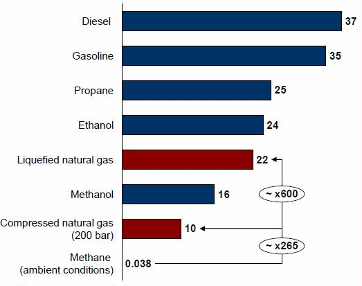 energy density volume MJ per liter