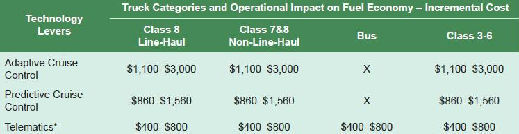 fuel eff NPC cruise cntrl cost by truck class