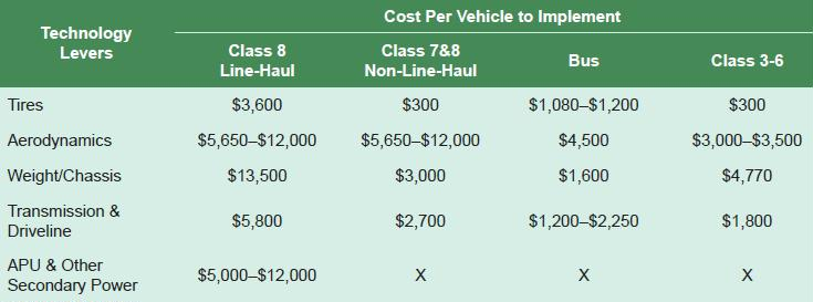 fuel eff NPC technology pct cost improvement