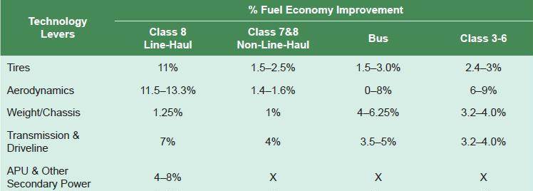 fuel eff NPC technology pct tech improvement