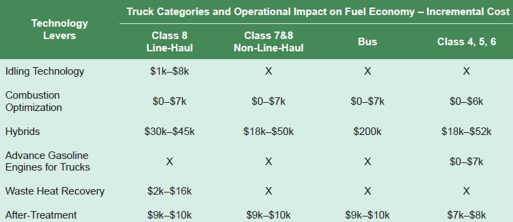 fuel eff NPC technology price by truck class