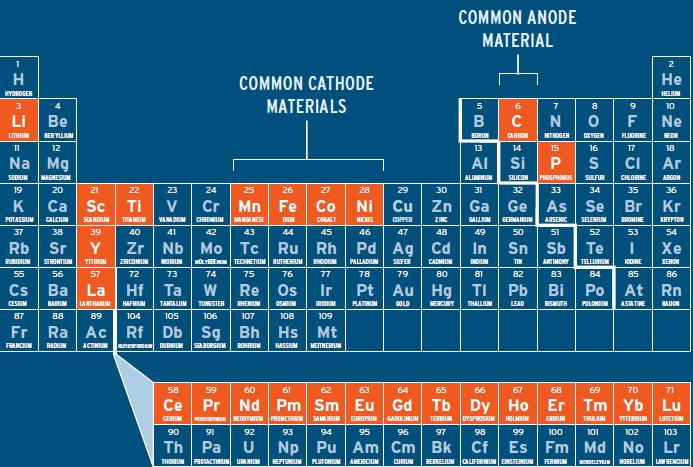li-ion periodic table other elements in batteries