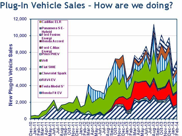 plug-in vehicle sales up to feb 2014