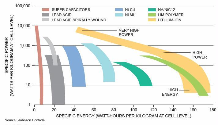 ragone plot of different battery chemistries