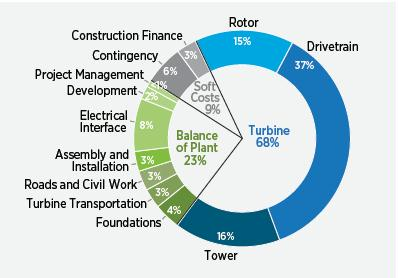 Doe 2014 Wind Vision A New Era For Wind Power In The