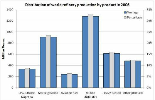 Figure 3: Distribution of world refinery production in 2006. The total production was 3861 Mt. Source: International Energy Agency, 2008b. Key World Energy Statistics 2008 and previous editions, see also: http://www.iea.org/textbase/nppdf/free/2008/key_stats_2008.pdf