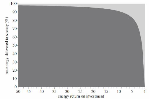 Figure 4. The 'net energy cliff' graph, showing the relation between net energy and EROI. As EROI declines, the net energy as a percentage of total energy extracted declines exponentially. Note that the x-axis is in reverse order. (Adapted from Mearns [53].)