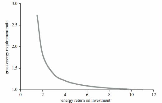 Figure 6. The GERR as a function of declining EROI. In this example, the reference EROI was 11. As such, the GERR value associated with an EROI of 4 represents the proportional increase in gross energy required to deliver one unit of net energy if society transitioned from an energy source with an EROI of 11 to one with an EROI of 4.