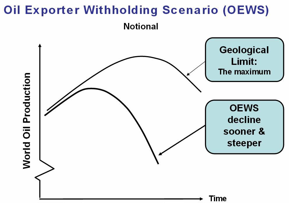 how to detect economic withholding
