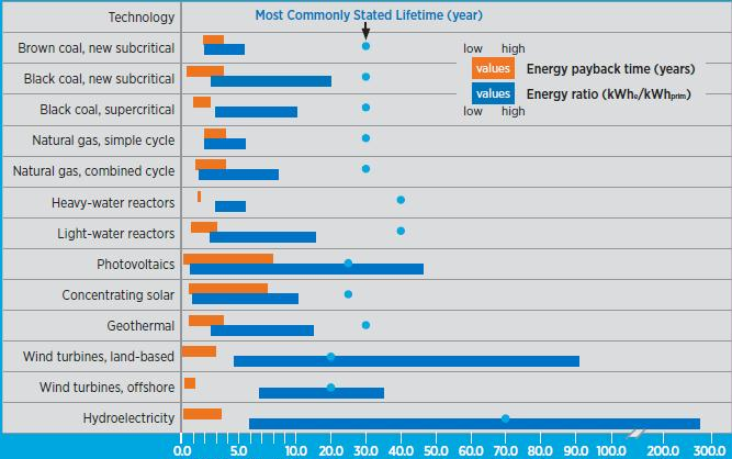 Figure A. Review of energy payback and energy ratios of electricity generating technologies